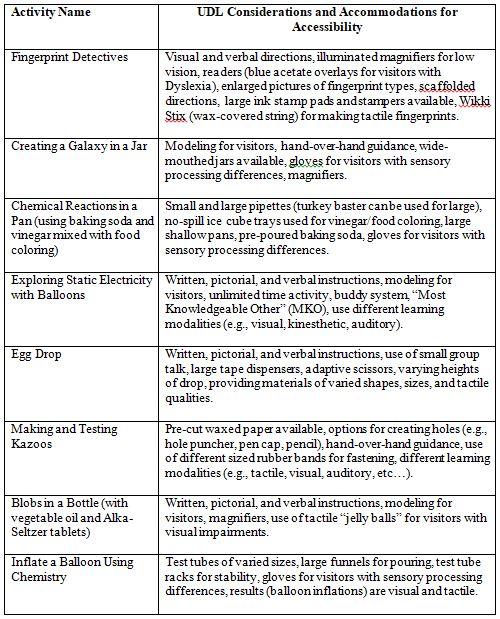 Elementary Education Innovations In Science Teacher Education