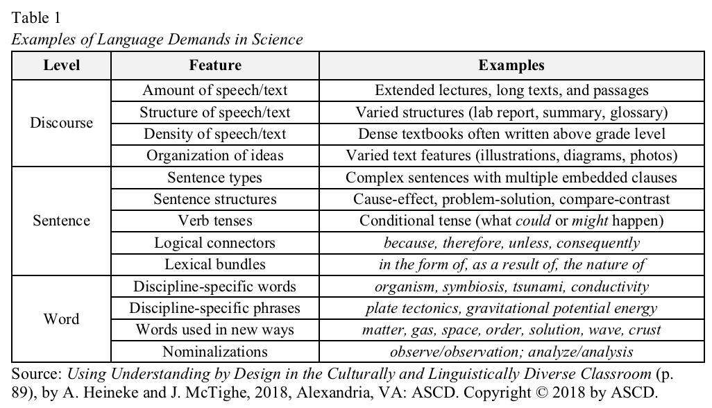 Understanding By Design Innovations In Science Teacher