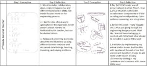 Drawings of conceptions of STEM with written reflections