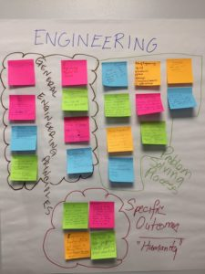 Poster showing components of engineering: principles, problem-solving practices, specific outcomes