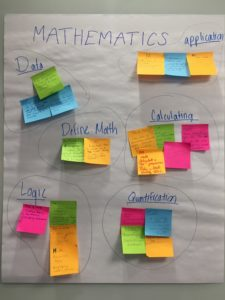 Poster showing components of mathematics: data, logic, quantification, calculating, defining math