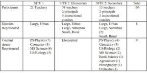 PD participant descriptors across two sites