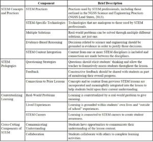 Descriptions of components of integrated STEM Education used in PD